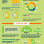 buy-local-vs-fair-trade-infographic
